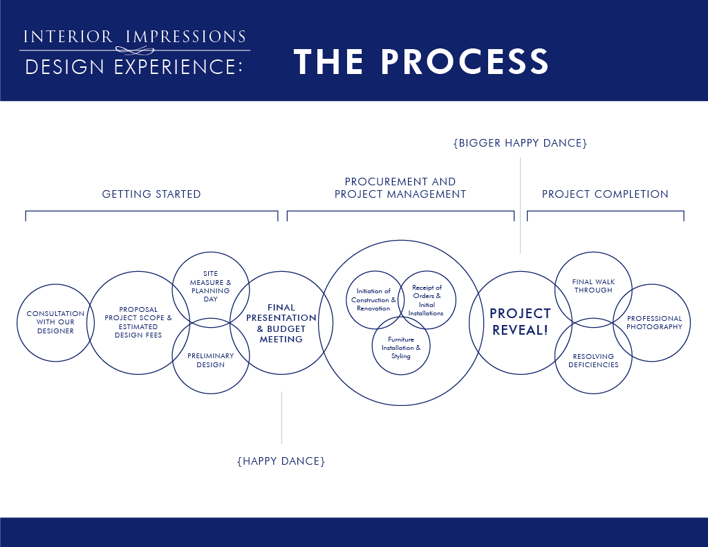 Design Process, Getting Started, Procurement and Management, Reveal, Completion